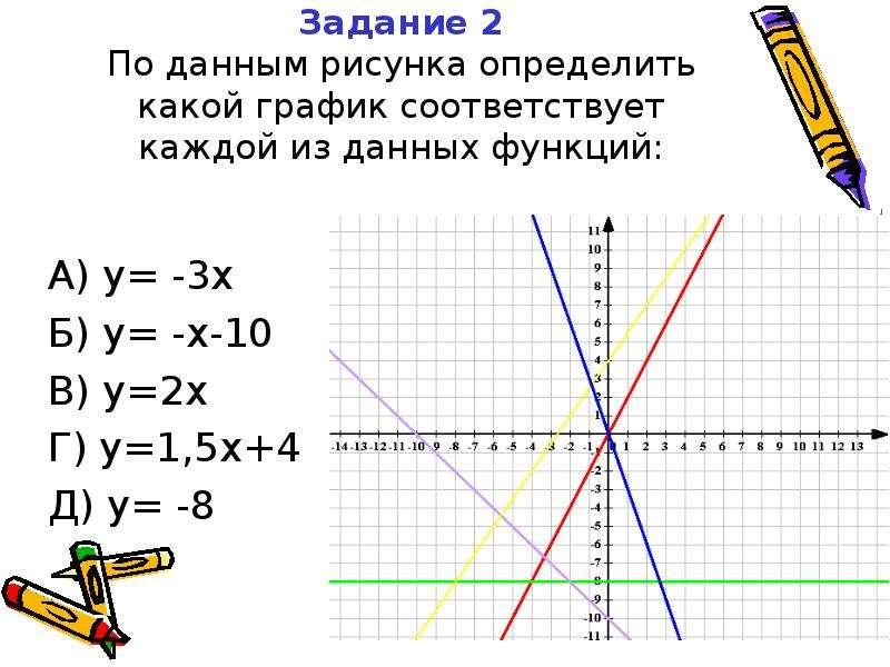 Задание 2 По данным рисунка определить какой график соответствует каждой из данных функций: А) y= -3