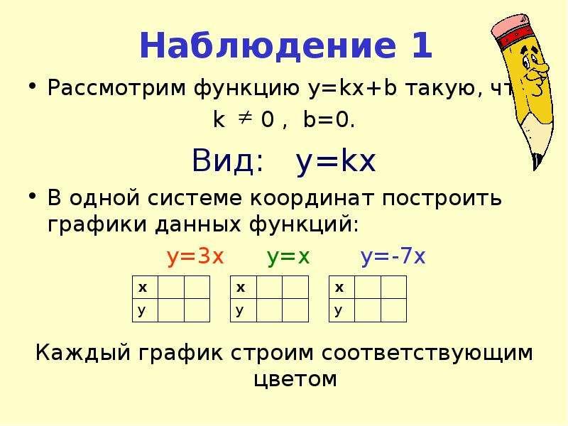 Наблюдение 1 Рассмотрим функцию y=kx+b такую, что k 0 , b=0. Вид: y=kx В одной системе координат пос