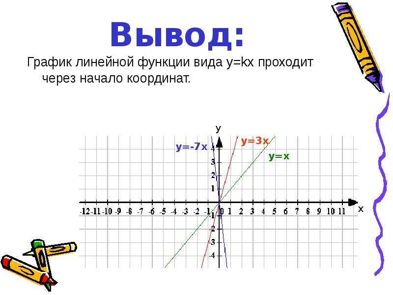 Вывод: График линейной функции вида у=kх проходит через начало координат.