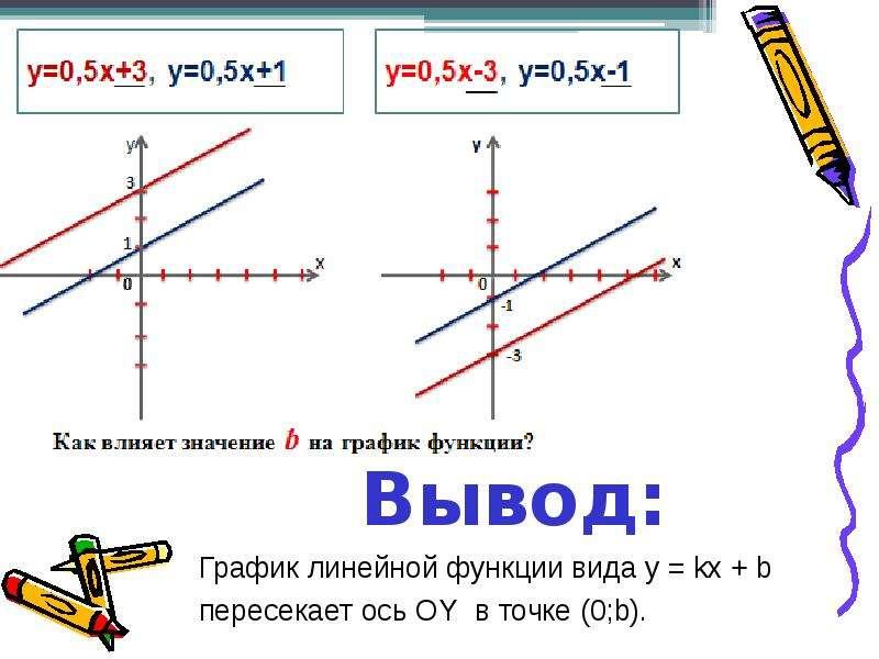 По алгебре Исследование графика линейной функции., рис. 5