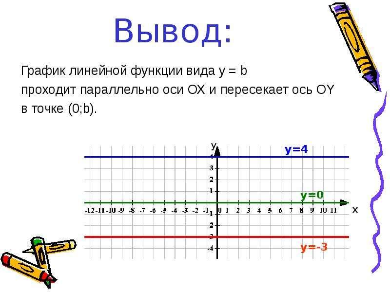 Вывод: График линейной функции вида y = b проходит параллельно оси ОХ и пересекает ось ОY в точке (0