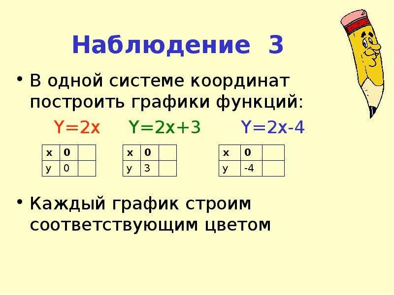 Наблюдение 3 В одной системе координат построить графики функций: Y=2x Y=2x+3 Y=2x-4 Каждый график с