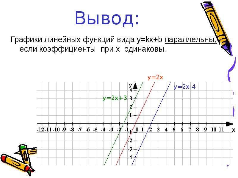 Вывод: Графики линейных функций вида y=kx+b параллельны, если коэффициенты при х одинаковы.