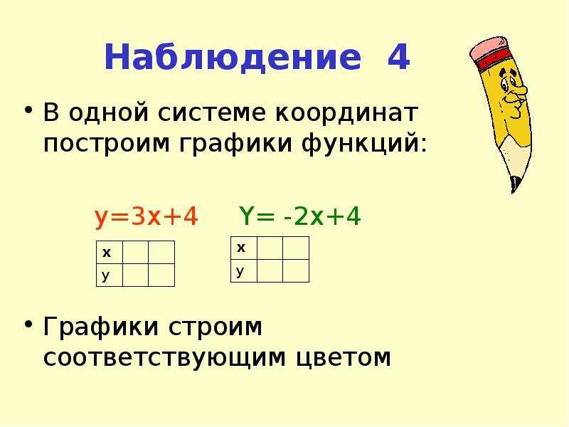 Наблюдение 4 В одной системе координат построим графики функций: y=3x+4 Y= -2x+4 Графики строим соот