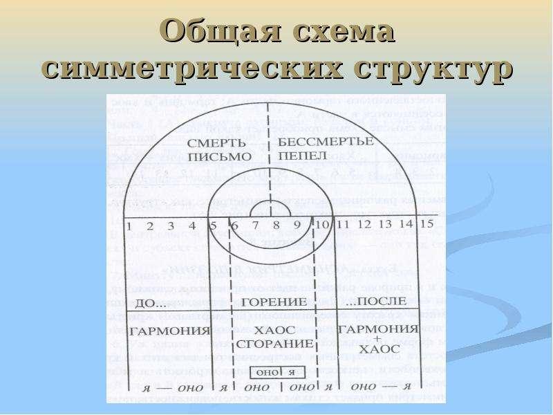 Общая схема симметрических структур