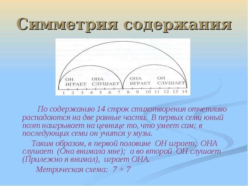 Симметрия содержания По содержанию 14 строк стихотворения отчетливо распадаются на две равные части.