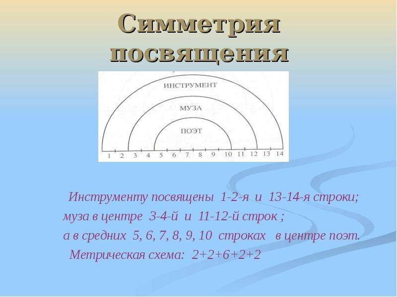 Симметрия посвящения Инструменту посвящены 1-2-я и 13-14-я строки; муза в центре 3-4-й и 11-12-й стр