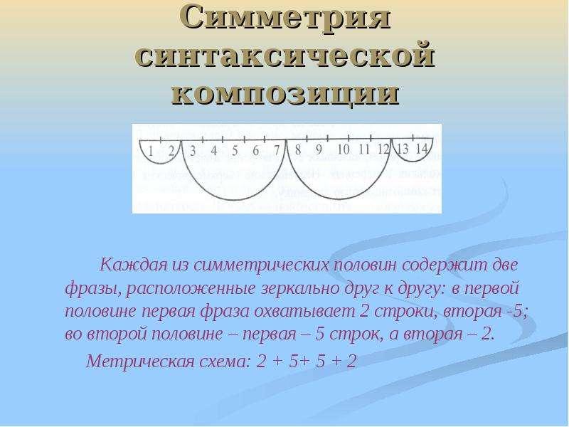 Симметрия синтаксической композиции Каждая из симметрических половин содержит две фразы, расположенн
