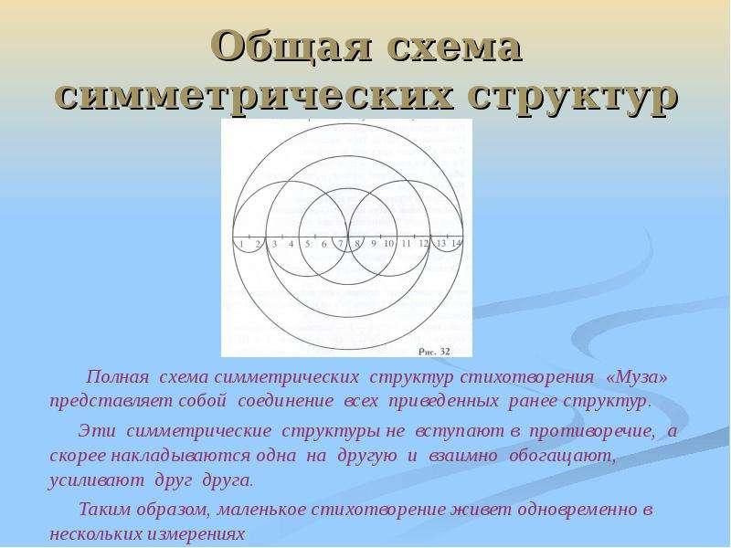 Общая схема симметрических структур Полная схема симметрических структур стихотворения «Муза» предст