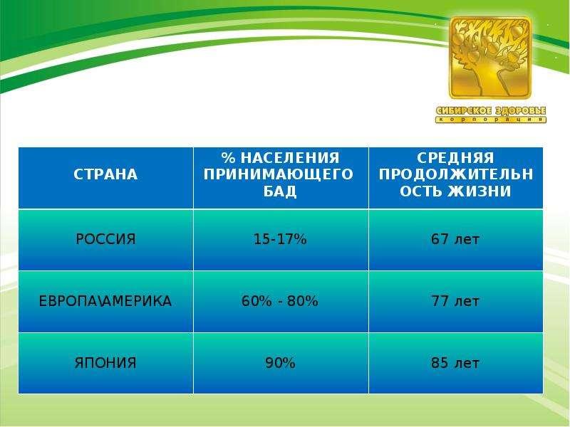 Беспрецедентный опыт работы среди российских компаний, слайд 3