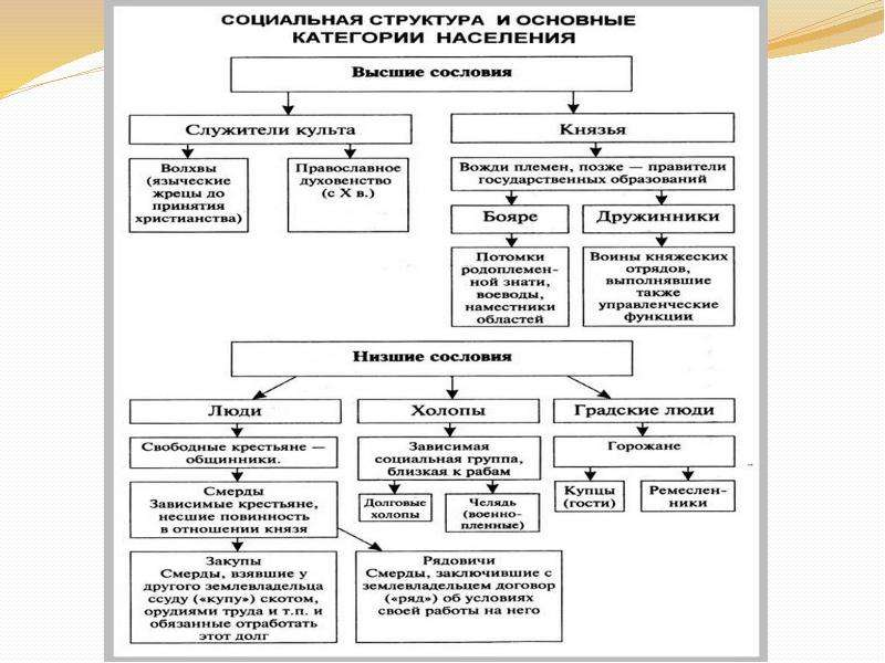 Социальный строй древнерусского государства схема