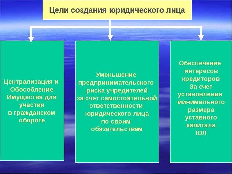 блоках Реорганизация и ликвидация юридического лица в нражданском праве что происходило