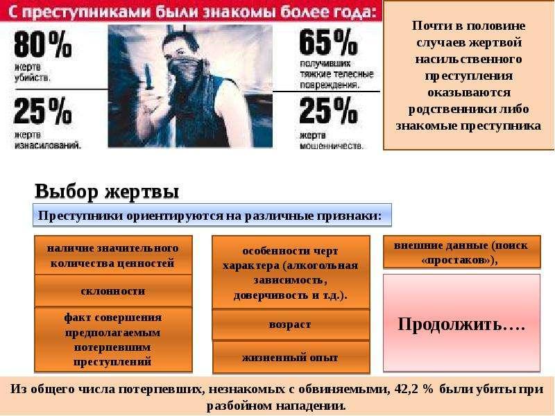 Особенности виктимизации проституции