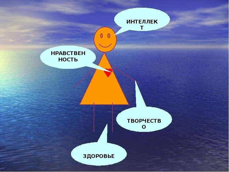 Выступление на педагогическом совете школы молодых специалистов, слайд 11