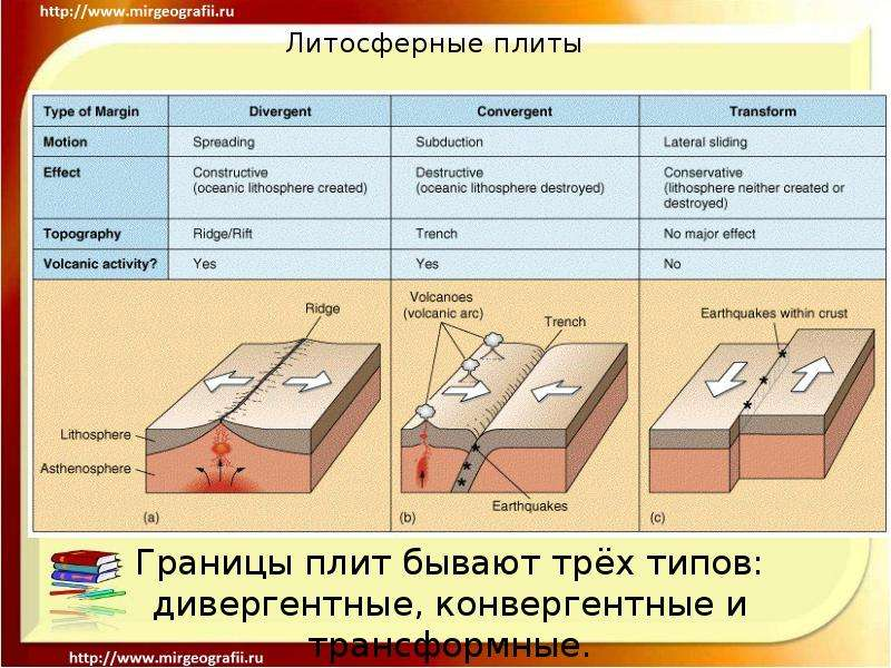 glg 150 effects of the motion of tectonic plates