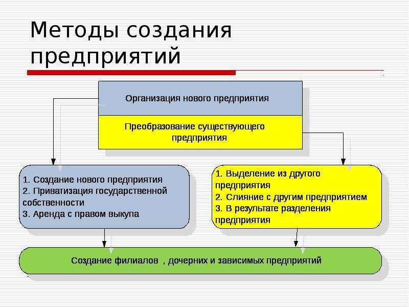 как создать предприятие пошаговая инструкция