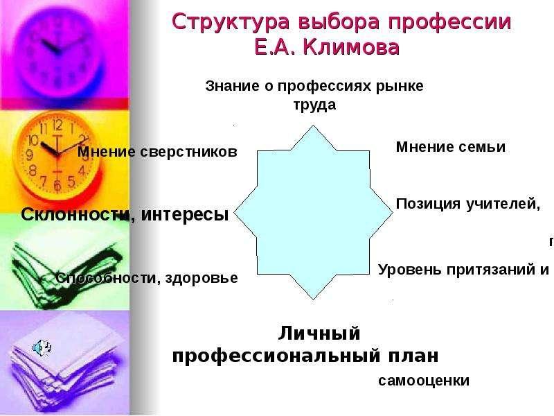 Актуализация проблематики выбора профессии., слайд 4