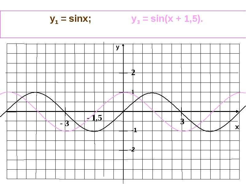 как выглядит график 2 x