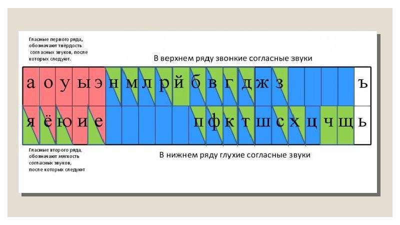 Схемы гласных и согласных по цветам