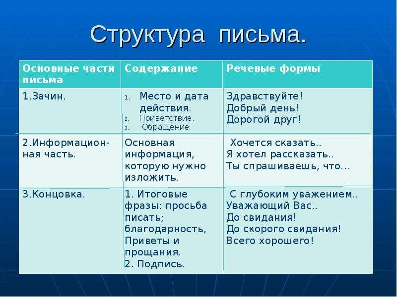 Структура письма.