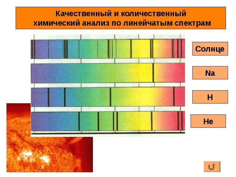 Тема урока: Спектральный анализ и его применение., слайд 4