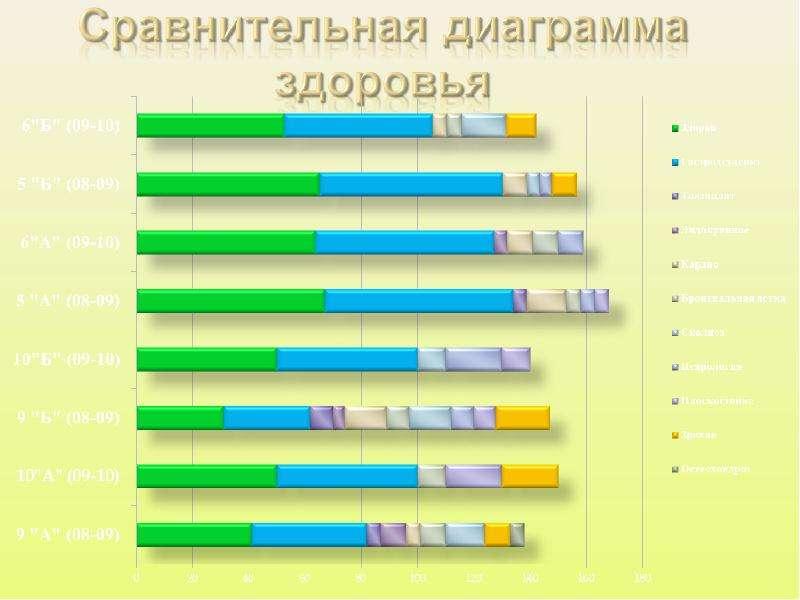 Цитата из открытого письма президенту Медведеву. «В этой связи предлагаю проблему деградации здоровья детей в образовательных у, слайд 4