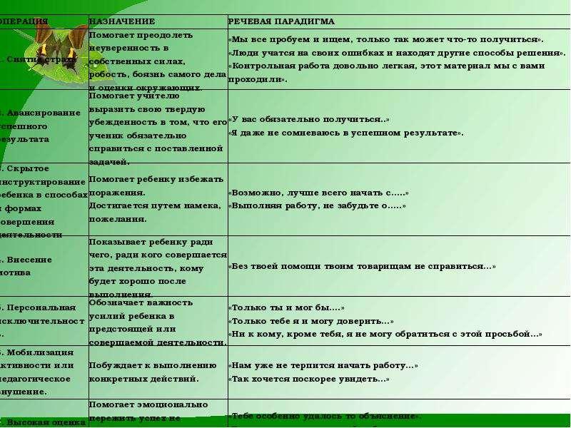 Использование ситуаций успеха в современной школе на уроках русского языка, рис. 12