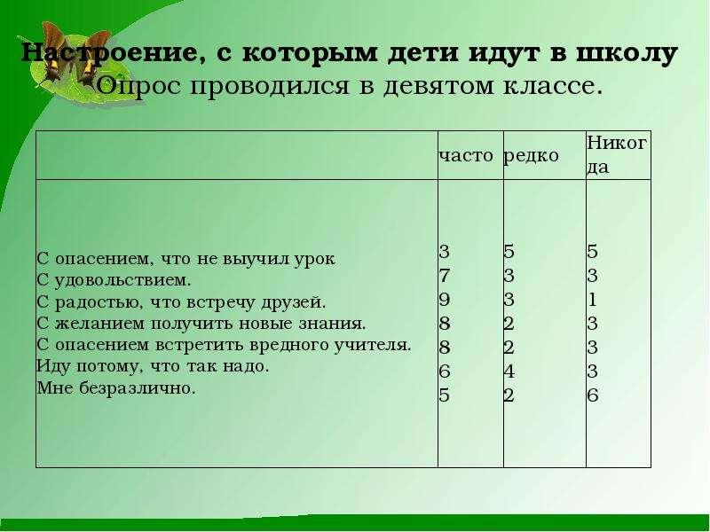Использование ситуаций успеха в современной школе на уроках русского языка, рис. 13