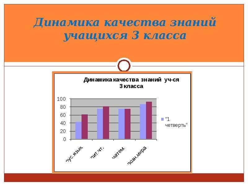Динамика качества знаний учащихся 3 класса