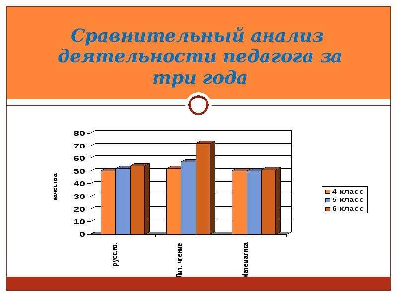 Сравнительный анализ деятельности педагога за три года