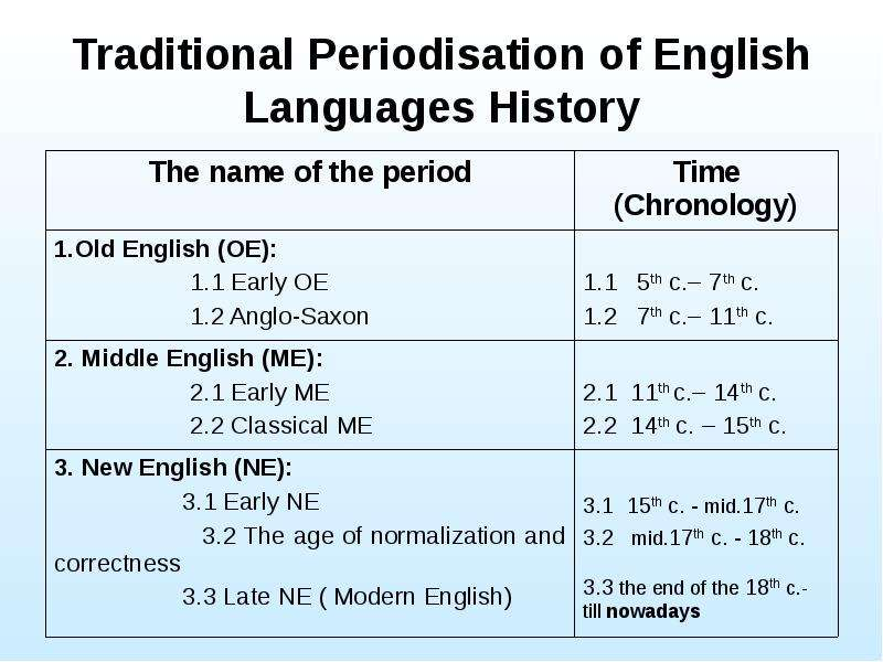 Traditional Periodisation of English Languages History