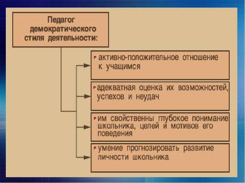 Специфика деятельности преподавателя и нравственные основы отношения к своему труду. Тематический педсовет, слайд 15