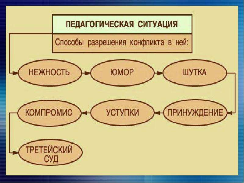 Специфика деятельности преподавателя и нравственные основы отношения к своему труду. Тематический педсовет, слайд 19