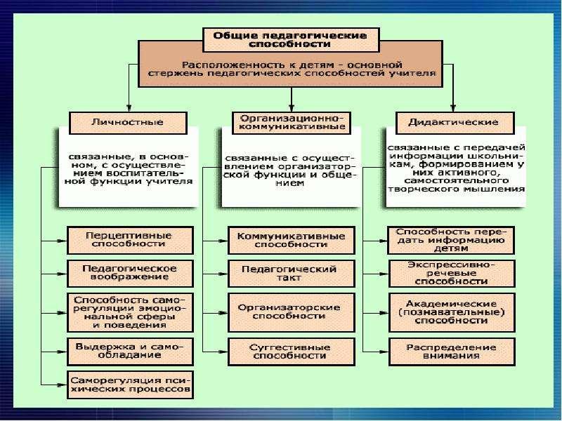 Специфика деятельности преподавателя и нравственные основы отношения к своему труду. Тематический педсовет, слайд 7