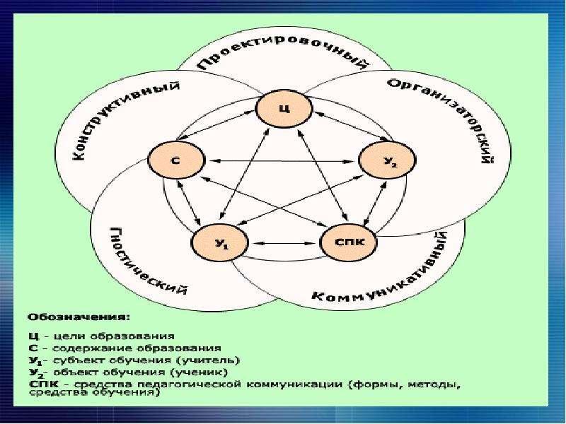 Специфика деятельности преподавателя и нравственные основы отношения к своему труду. Тематический педсовет, слайд 9