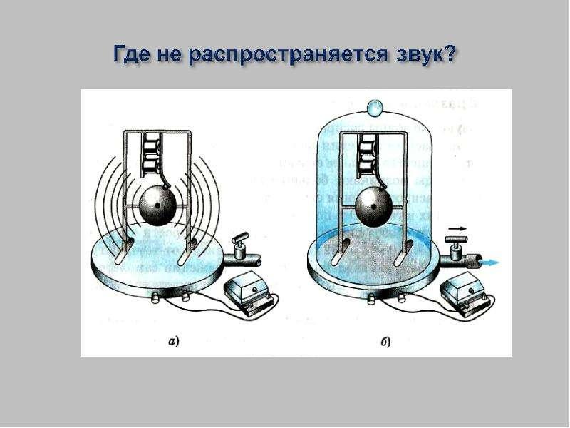 Какие колебания называются звуковыми? Какие колебания называются звуковыми? Какие колебания называются инфразвуковыми? Какие к, слайд 7