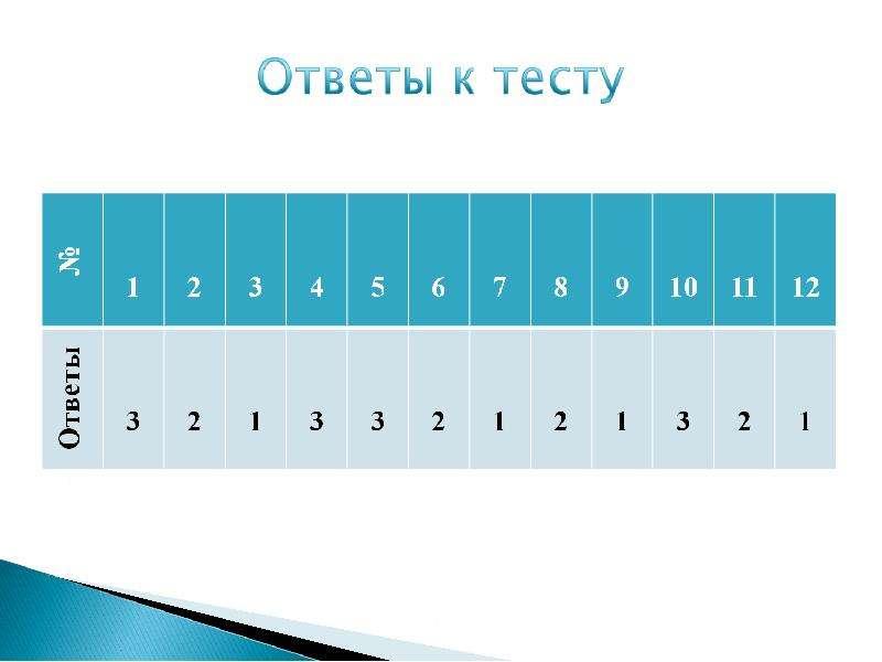 Rozetka. Ua | характеристики усі уроки алгебри. 9 клас: тест.