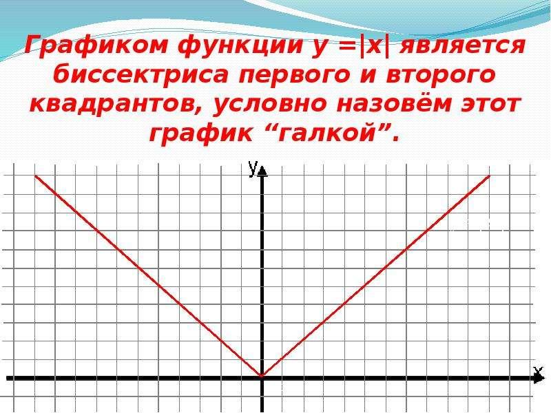 графиков функций гипербола