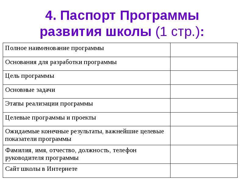 4. Паспорт Программы развития школы (1 стр. ):