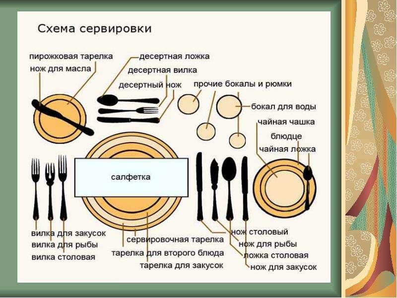 Сервировка чайного стола схема