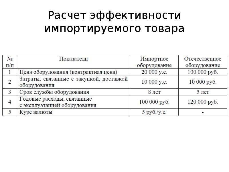 как рассчитать импорт формула