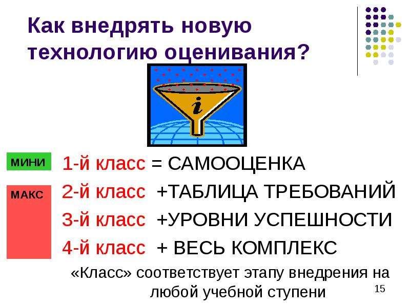 1-й класс = САМООЦЕНКА 2-й класс +ТАБЛИЦА ТРЕБОВАНИЙ 3-й класс +УРОВНИ УСПЕШНОСТИ 4-й класс + ВЕСЬ К