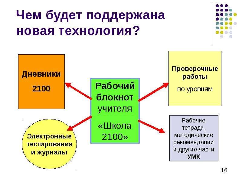 Технология оценки учебных успехов, слайд 16