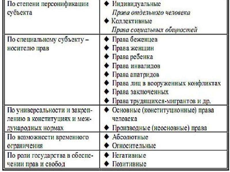 Классификация прав человека. Классификация конституционных обязанностей, рис. 15