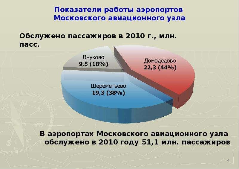 Показатели работы аэропортов Московского авиационного узла