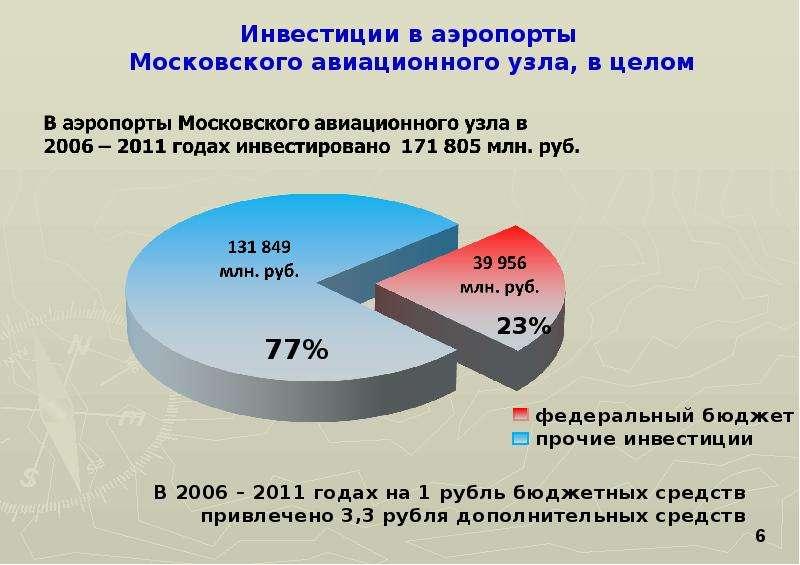 В 2006 – 2011 годах на 1 рубль бюджетных средств привлечено 3,3 рубля дополнительных средств