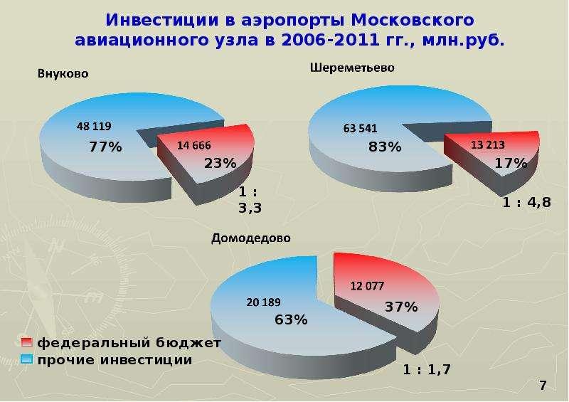 Современное состояние и перспективы развития Московского авиационного узла, слайд 7