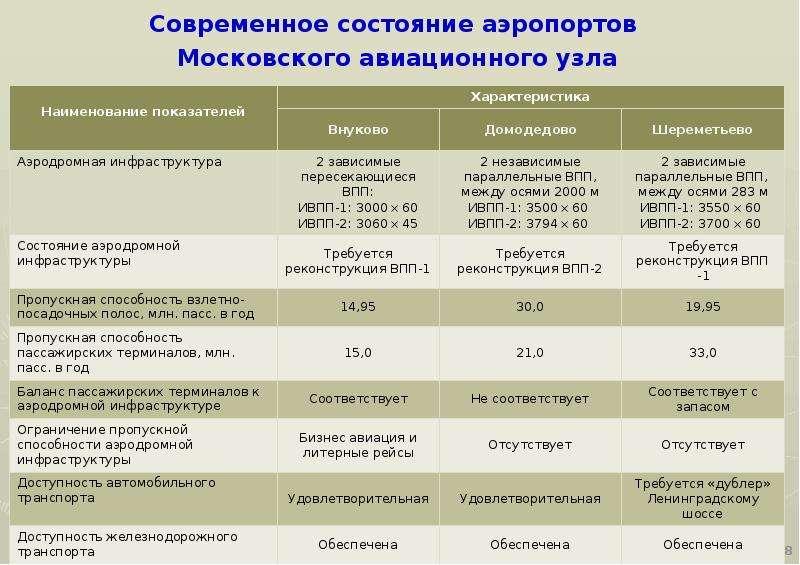 Современное состояние аэропортов Московского авиационного узла