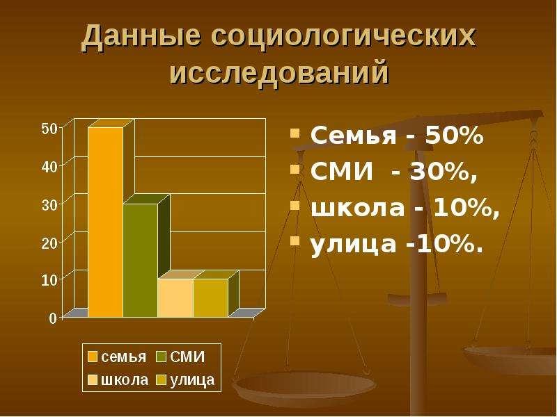 Данные социологических исследований Семья - 50% СМИ - 30%, школа - 10%, улица -10%.