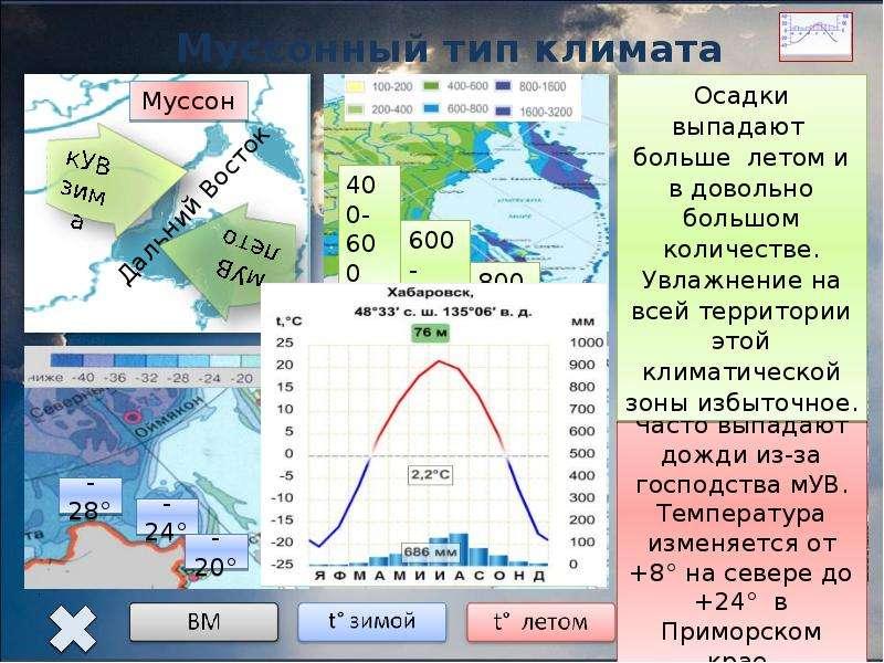 картинки с типами климата домики